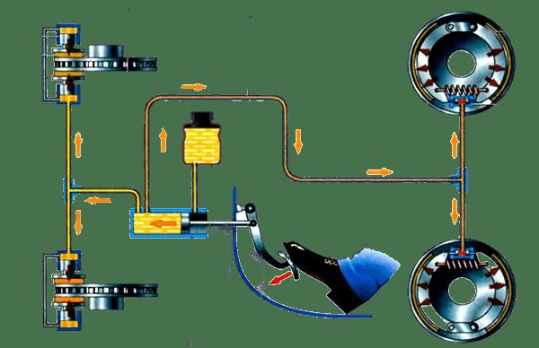 Диагностика тормозной системы в авто