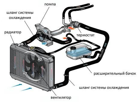 Опрессовка системы охлаждения авто