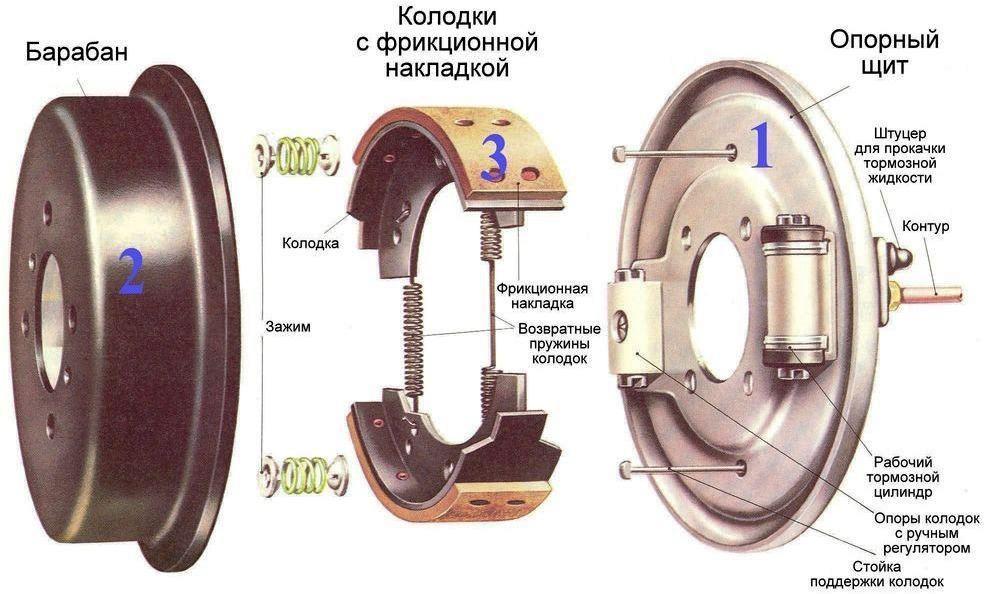 Замена тормозного барабана в авто